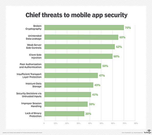 Chief threats to mobile app security